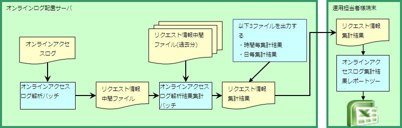 オンラインアクセスログ集計機能 — ∇Nablarch 5u18 ドキュメント
